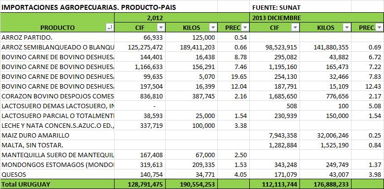 Balanza Comercial Agropecuaria Uruguay – Perú Diciembre 2013