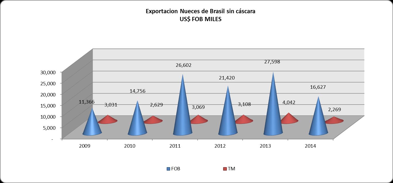 Nueces de brasil sin c scara per exportaci n agosto 2014 agrodataperu - Cascara nueces para decorar ...