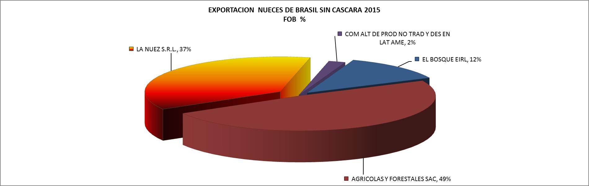 Nueces de brasil sin c scara per exportaci n febrero 2015 agrodataperu - Cascara nueces para decorar ...