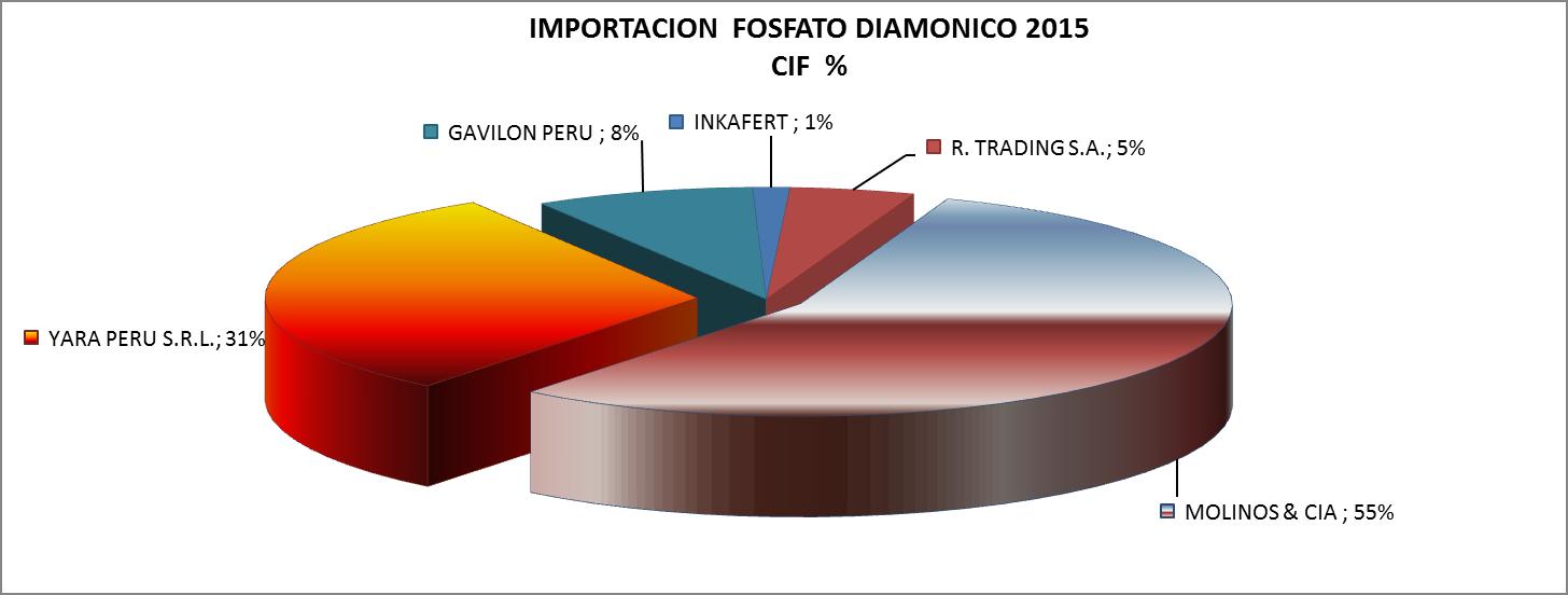 Fosfato Diamónico Perú Importación Septiembre 2015