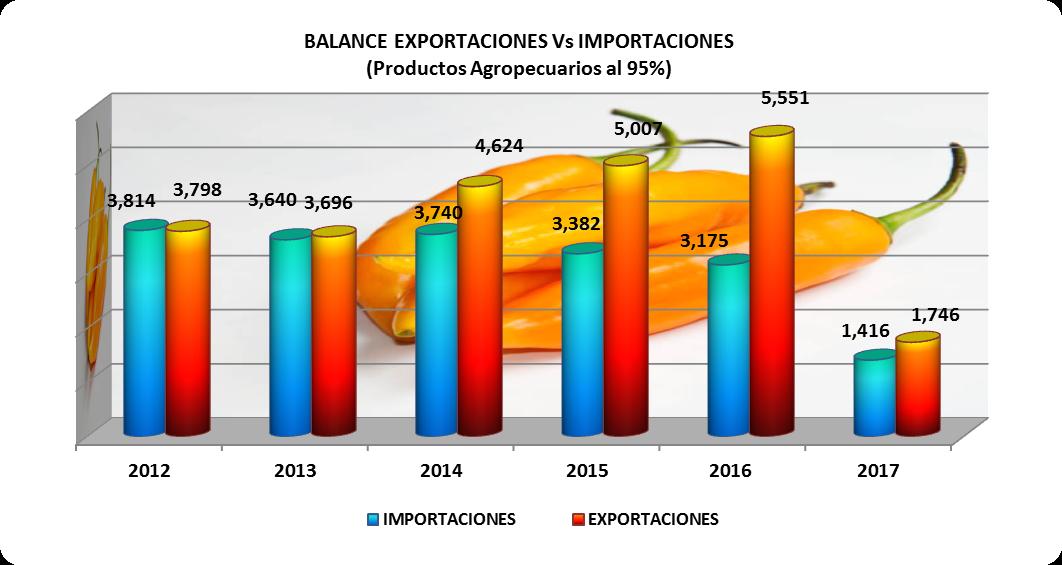Balanza comercial agropecuaria per agrodataperu - Productos de la india ...