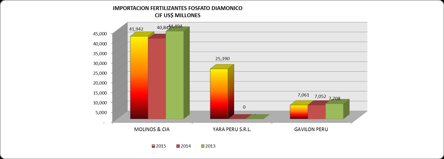 Fosfato Diamónico Perú Importación Diciembre 2015