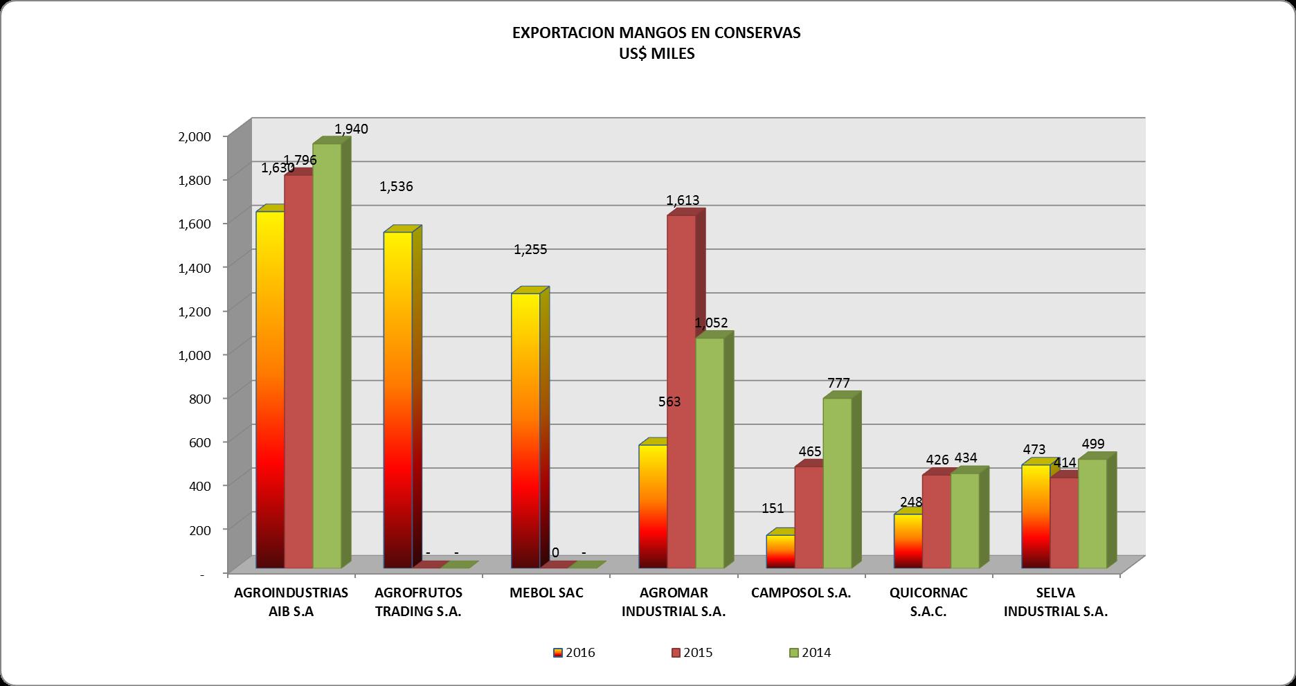 Mango en Conservas Perú Exportaciones Abril 2016