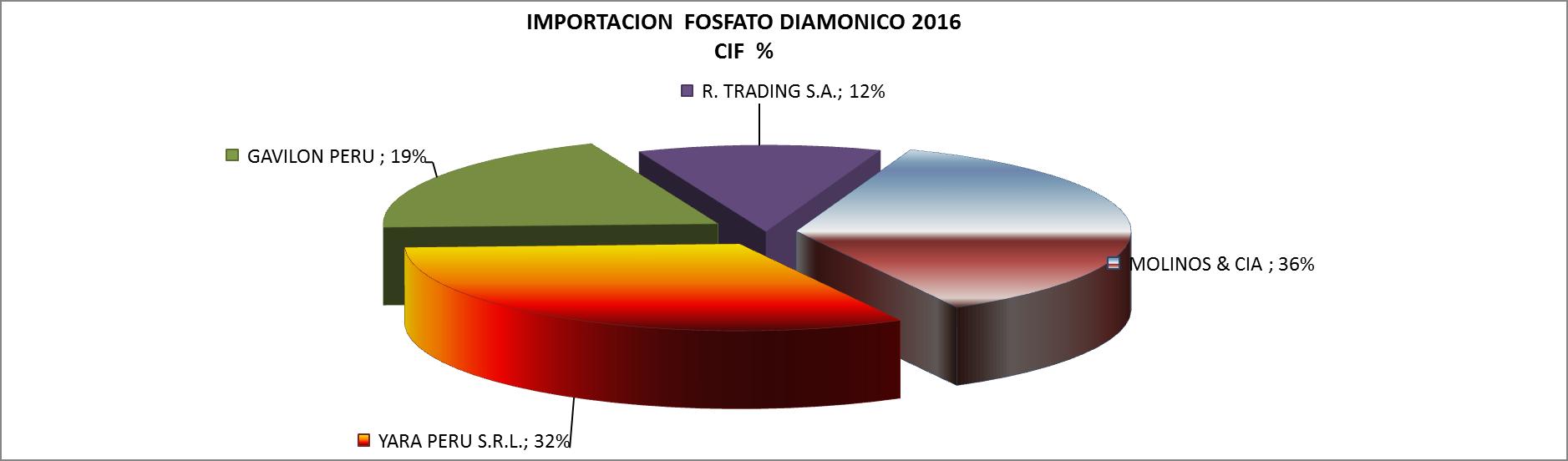 Fosfato Diamónico Perú Importación Mayo 2016