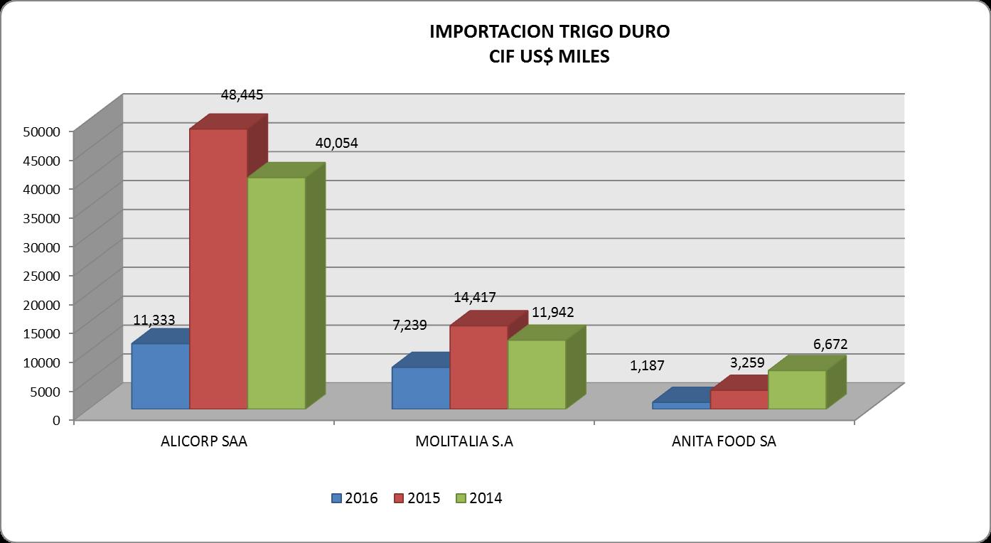 Trigo Duro Importación Perú Julio 2016