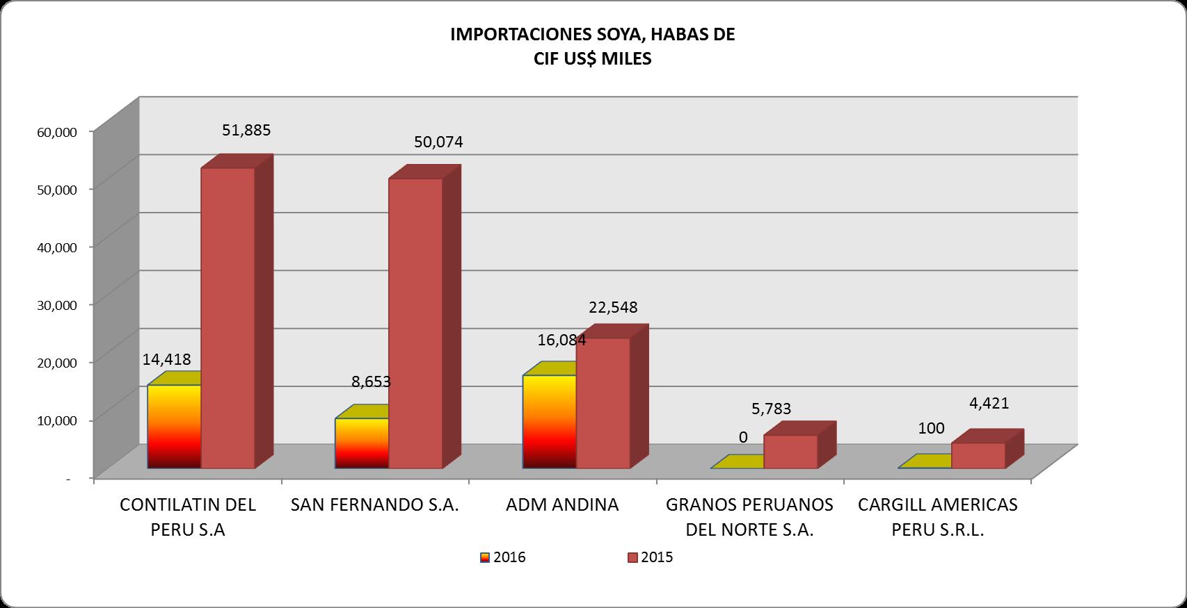 Soya Grano Perú Importación 2016
