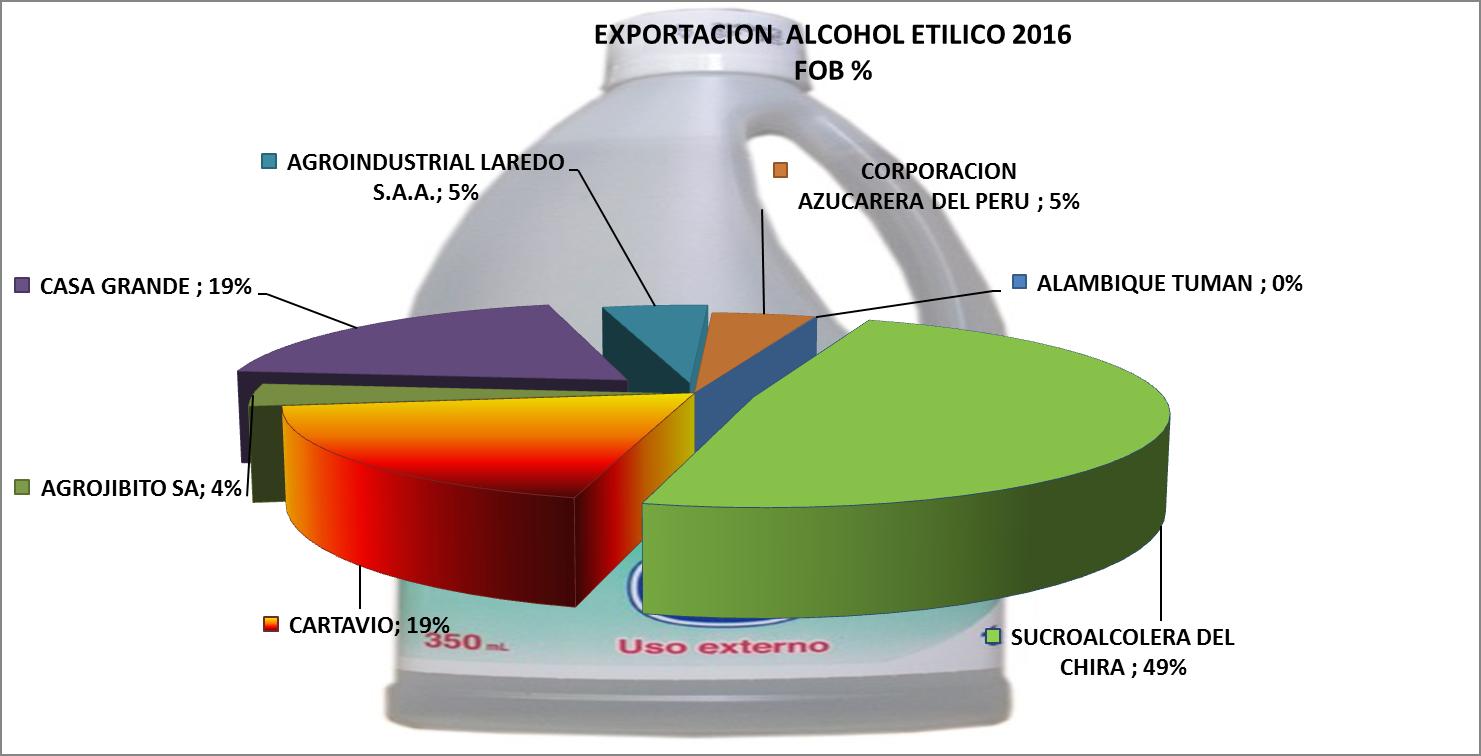 Alcohol Etílico Perú Exportación 2016 Septiembre