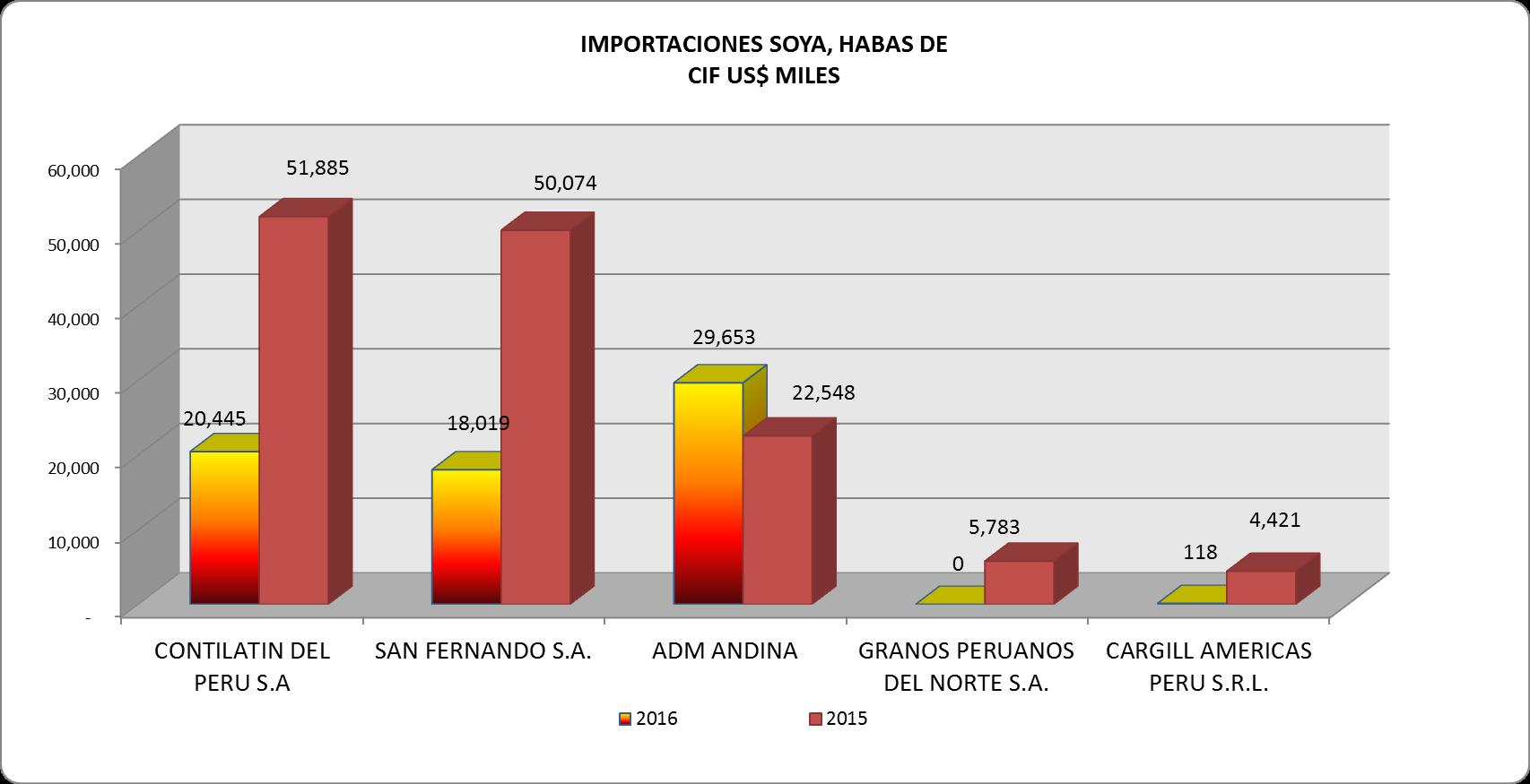 Soya Granos Perú Importación 2016 Septiembre