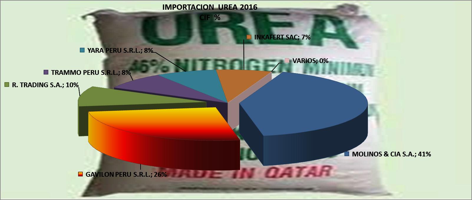 Urea Perú Importación 2016 Octubre