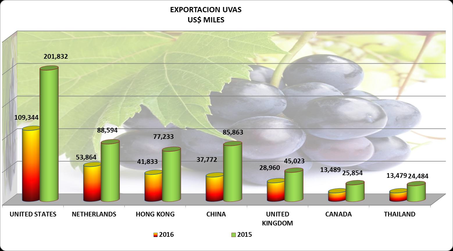 Uvas Perú Exportación 2016 Noviembre