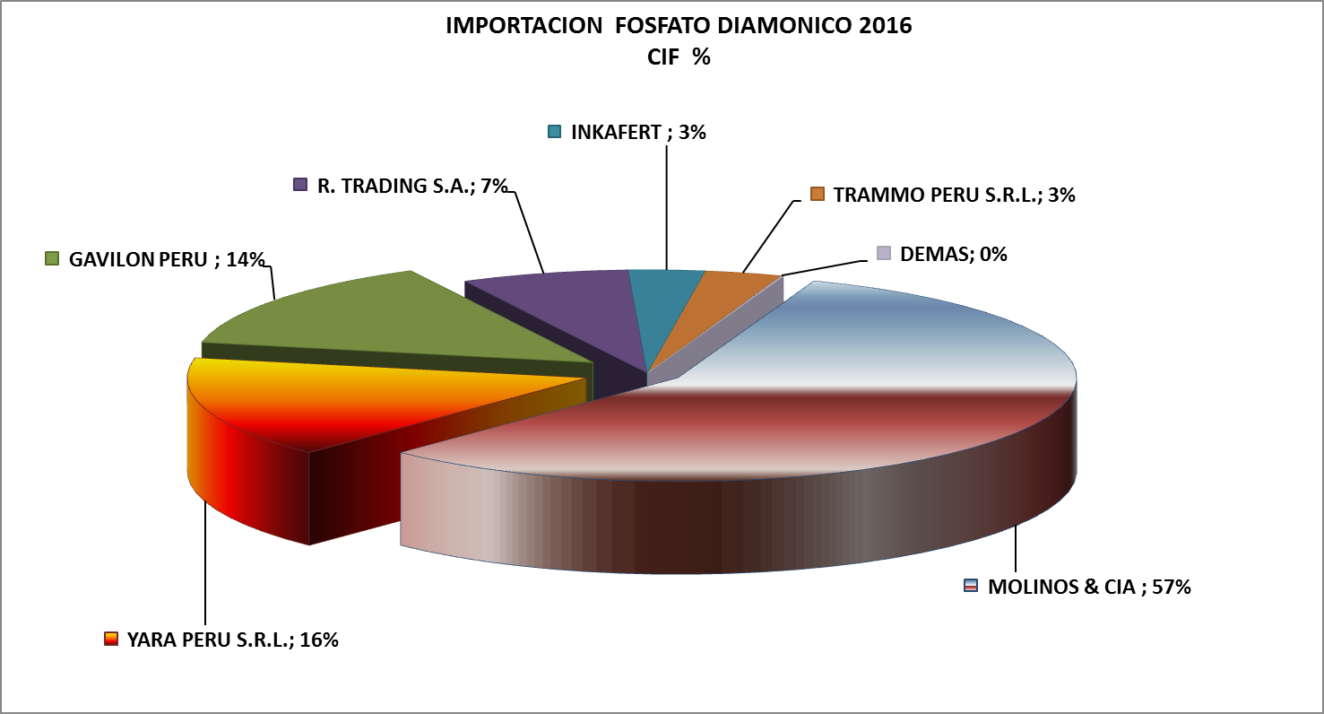 Fosfato Diamónico Perú Importación 2016 Diciembre