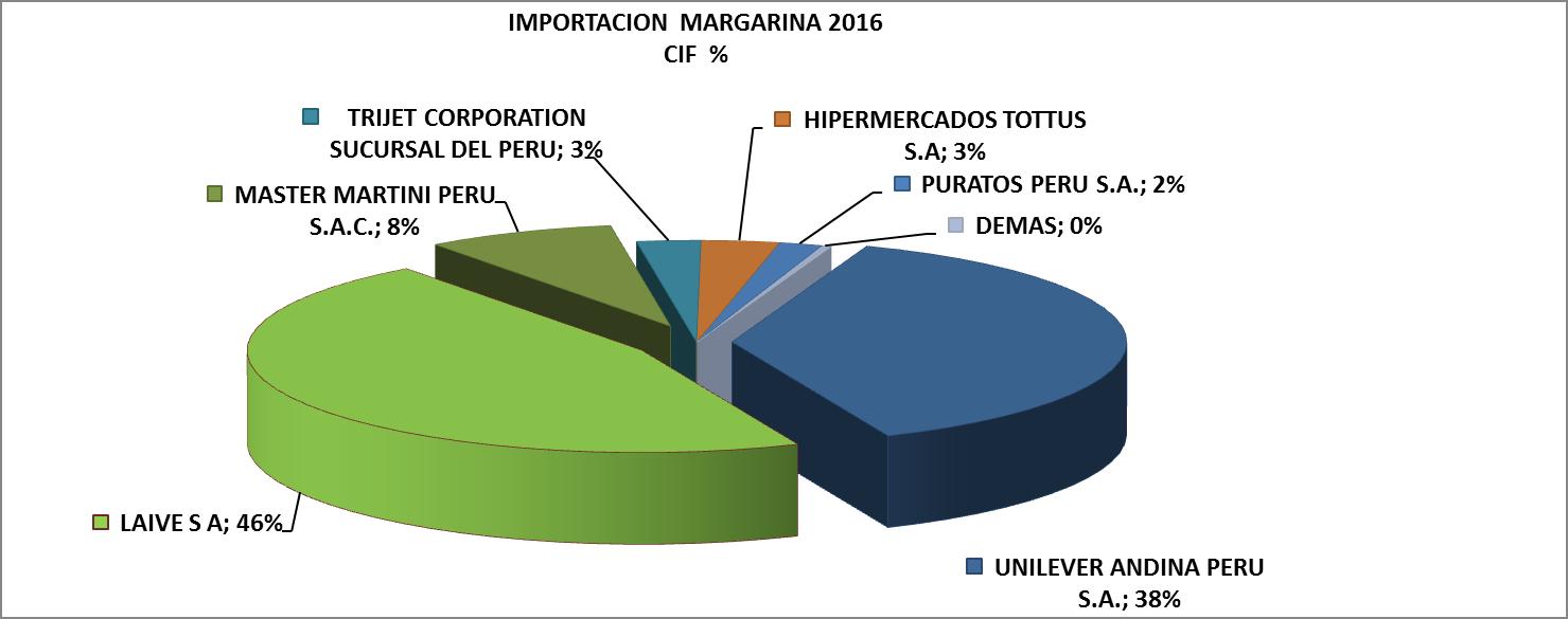 Margarina Perú Importación 2016 Diciembre