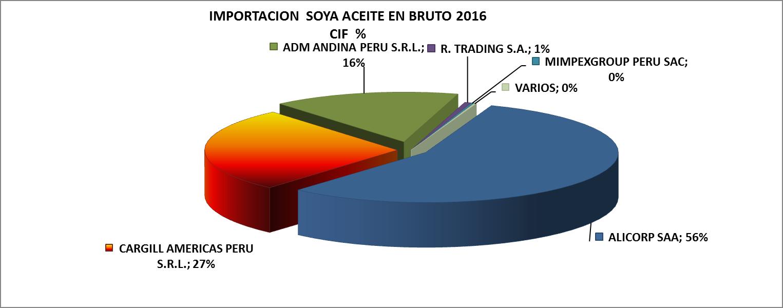 Soya Aceite en Bruto Perú Importación 2016 Diciembre