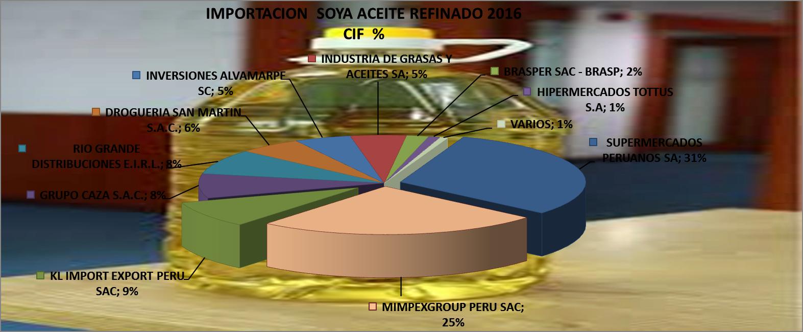 Aceite de Soya Refinado Perú Importación 2016 Diciembre