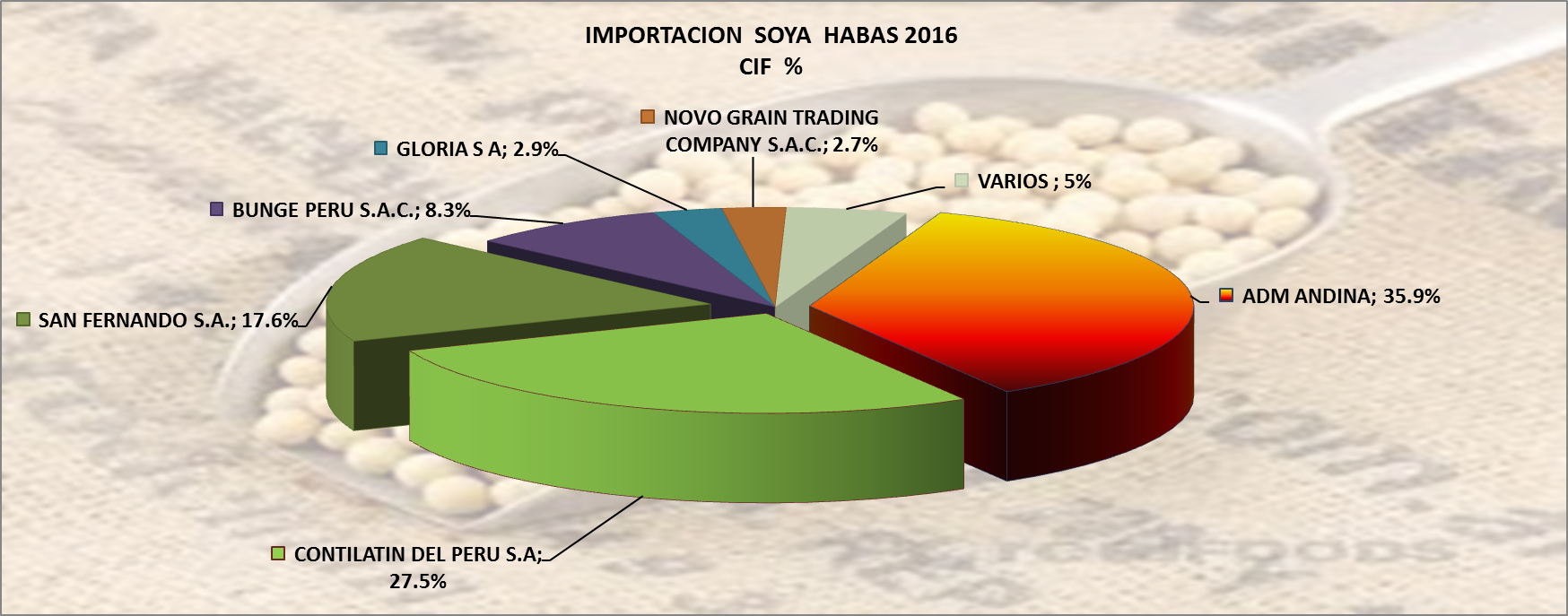 Soya Granos Perú Importación 2016 Diciembre