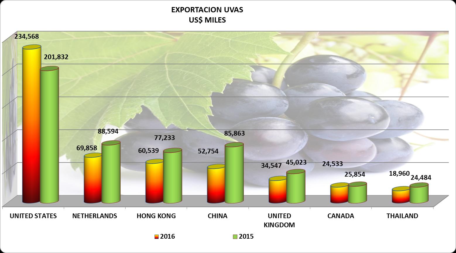 Uvas Perú Exportación 2016 Diciembre
