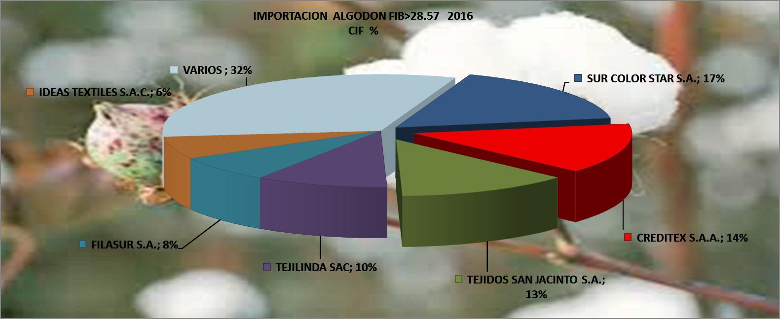 Algodón Fibra 28.57 Perú Importación 2016 Diciembre
