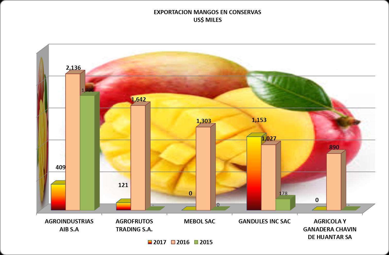 Mango en Conservas Perú Exportación 2017 Enero