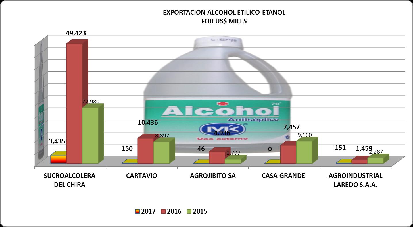 Alcohol Etílico Perú Exportación 2017 Enero