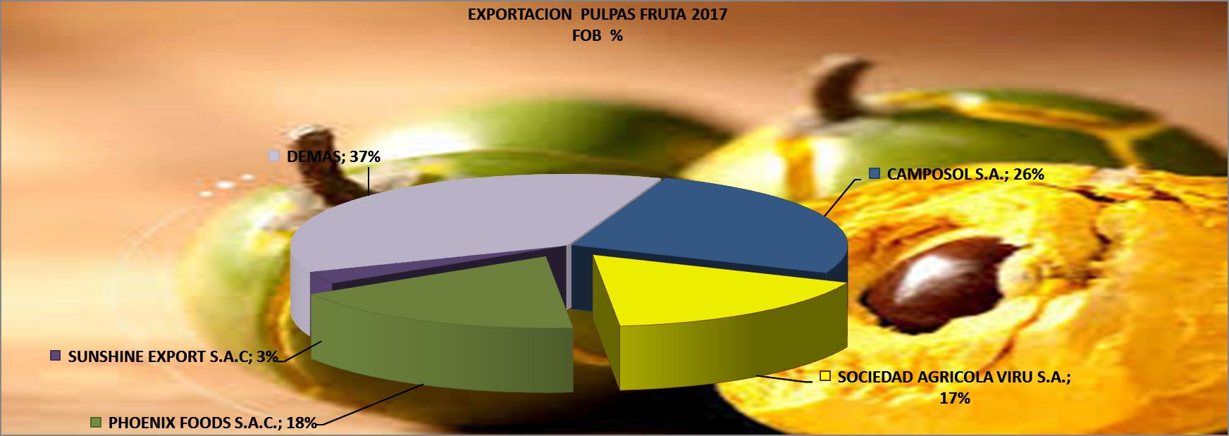 Frutas Pulpas Varias Perú Exportación  2017 Febrero 2017