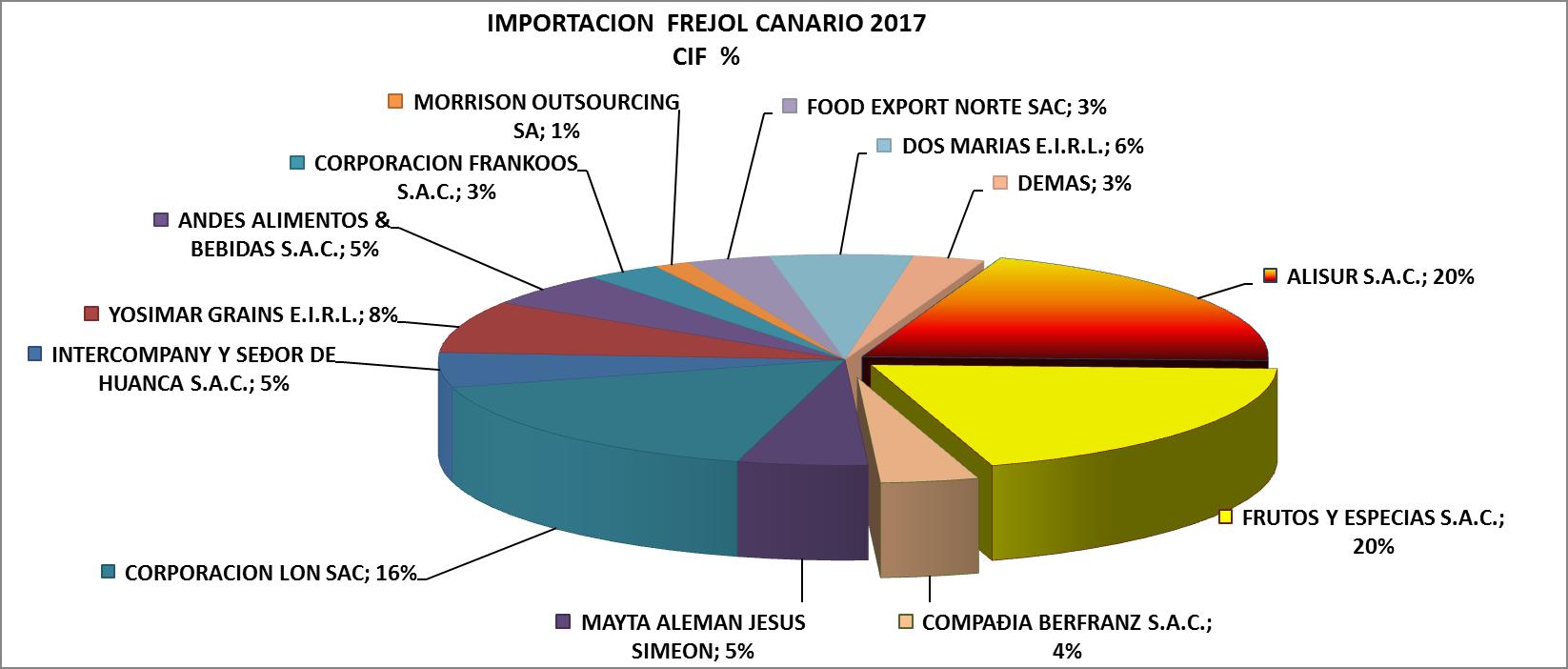 Frejol Canario Perú Importación 2017 Marzo