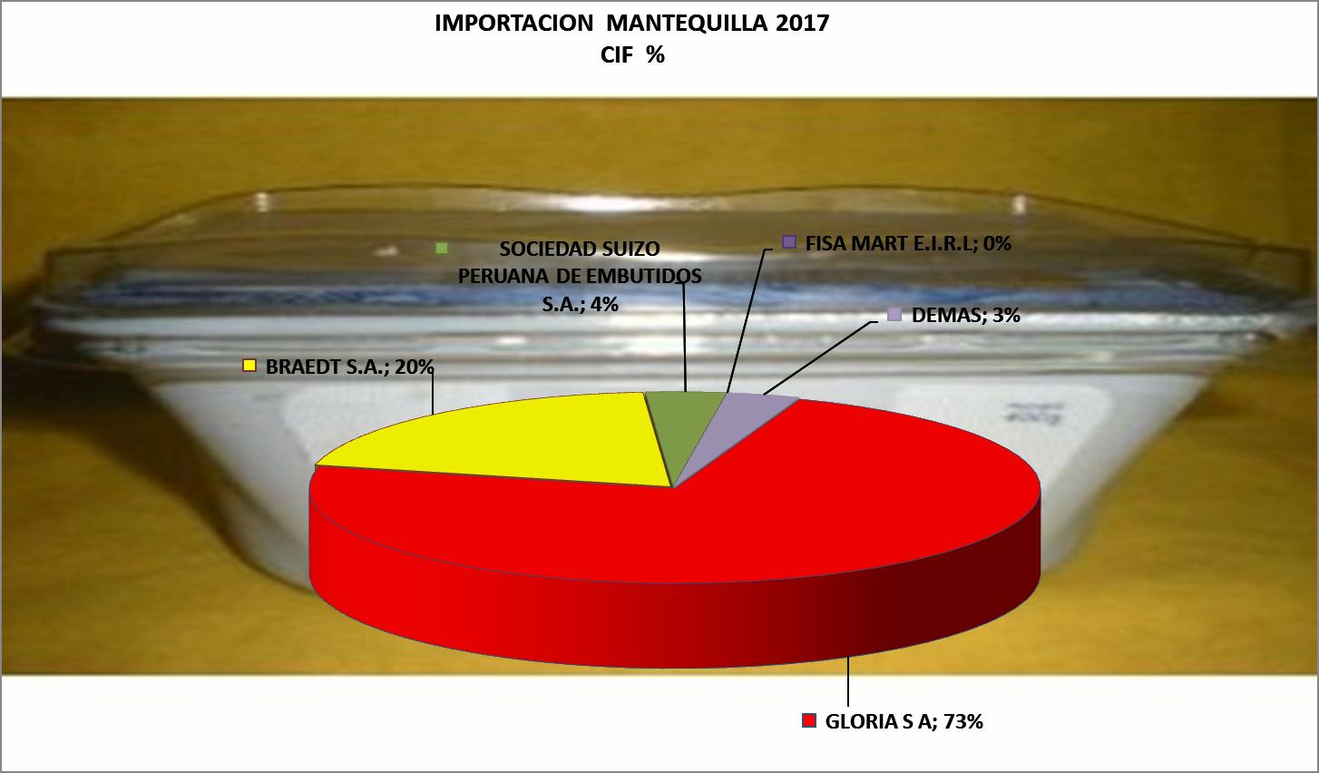 Mantequilla Perú Importación 2017 Marzo