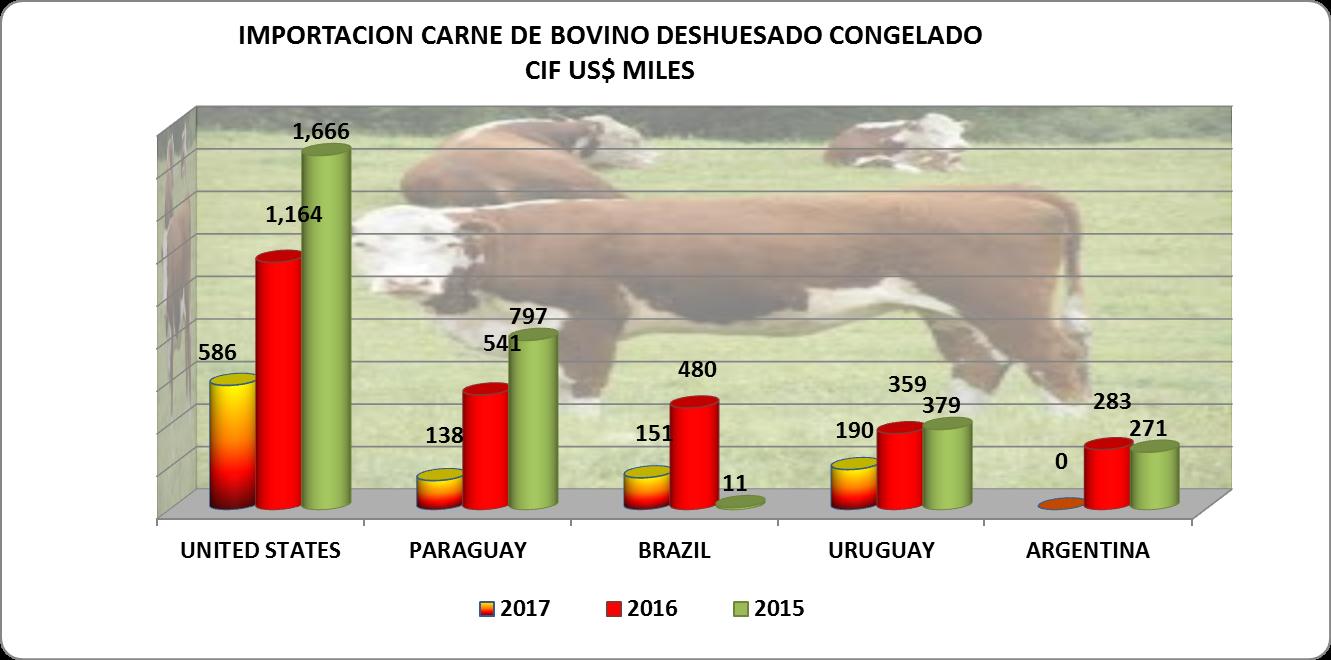 Carne Bovino Congelada Perú Importación 2017 Abril