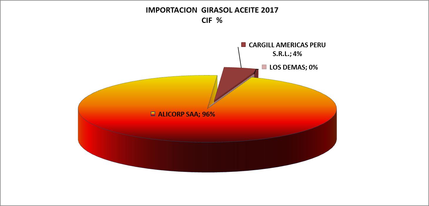 Girasol Aceite en Bruto Perú Importación 2017 Abril