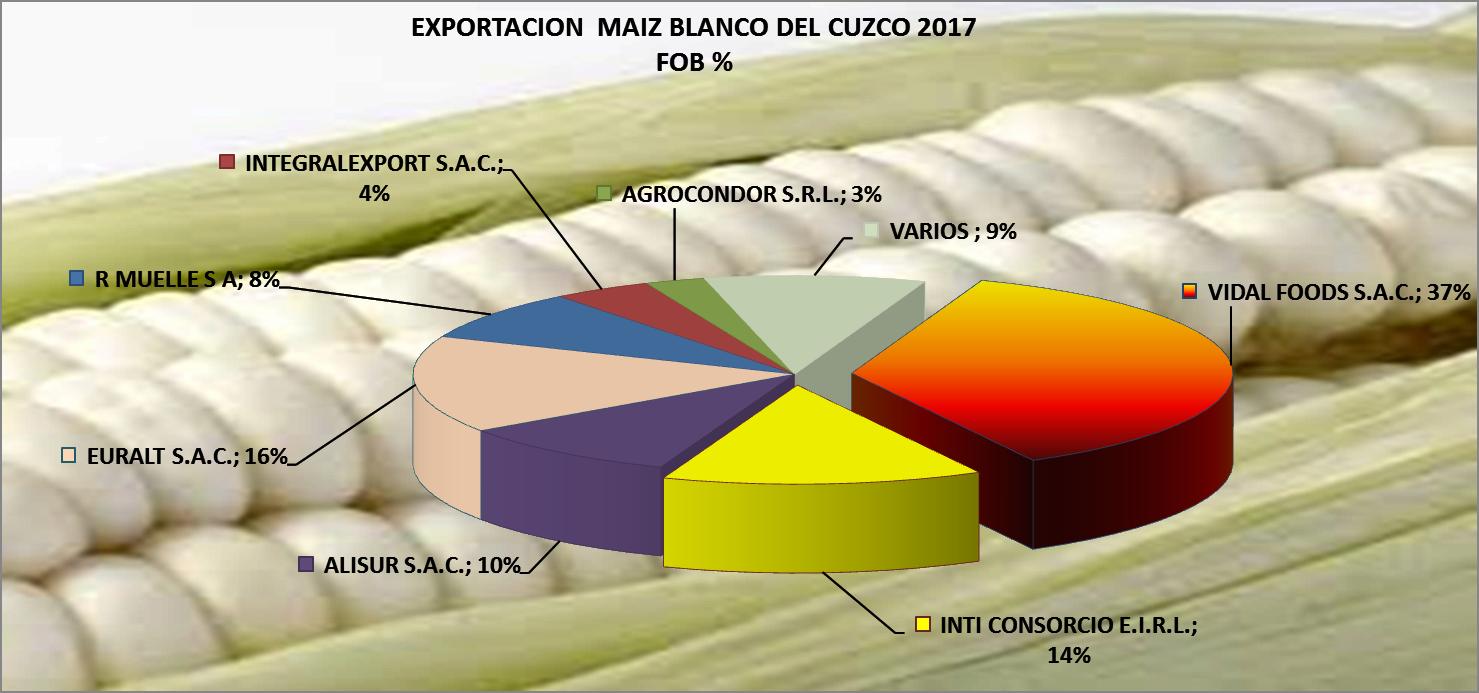Maíz Blanco del Cuzco Perú Exportación 2017 Abril