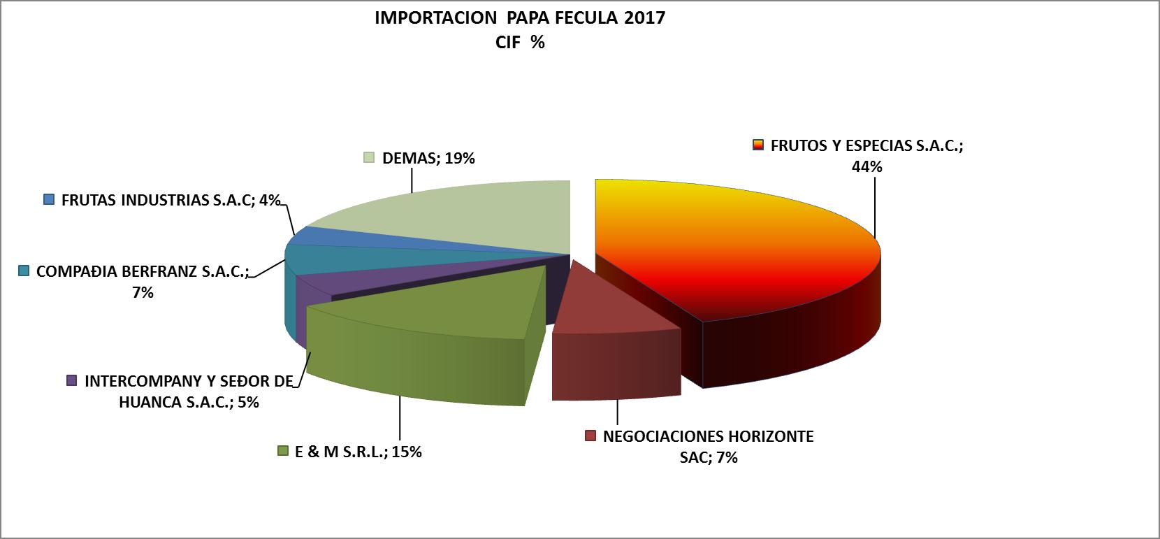 Papa Fécula Perú Importación 2017 Abril