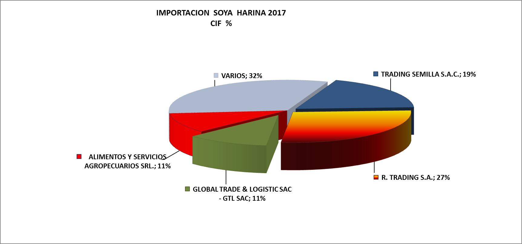 Soya Harina Perú Importación 2017 Abril