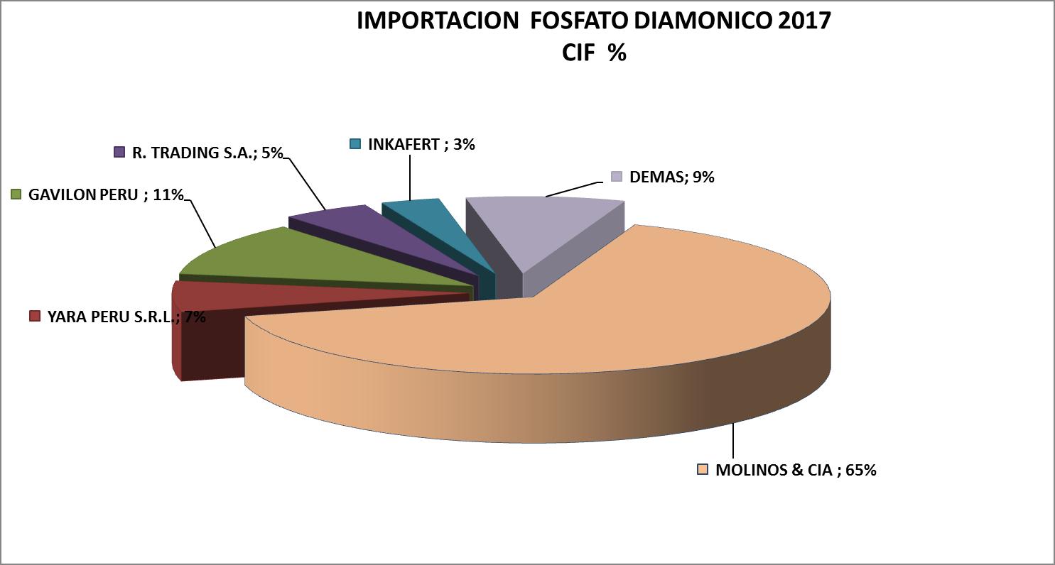 Fosfato Diamónico Perú Importación 2017 Mayo