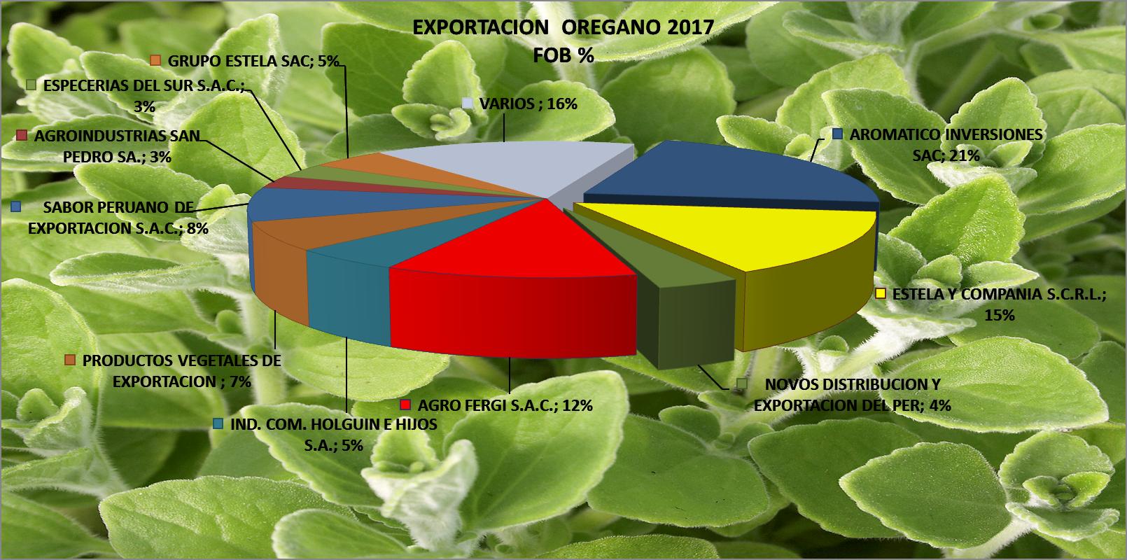 Orégano Perú Exportación 2017 Mayo