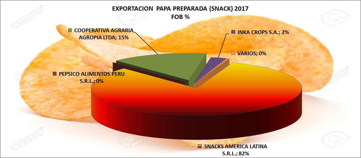 Papa Snacks Perú Exportación 2017 Mayo