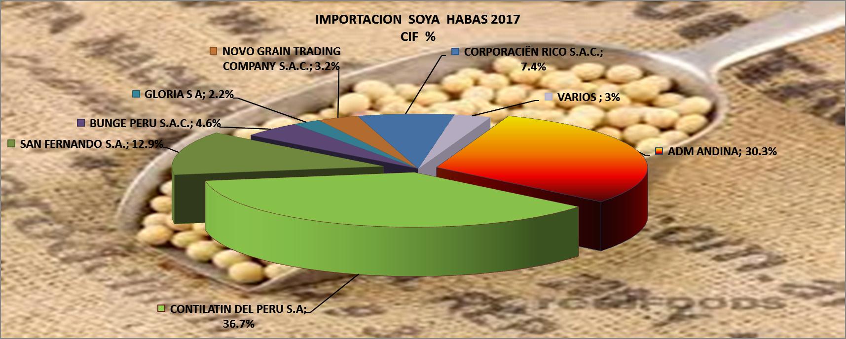 Soya Granos Perú Importación 2017 Mayo