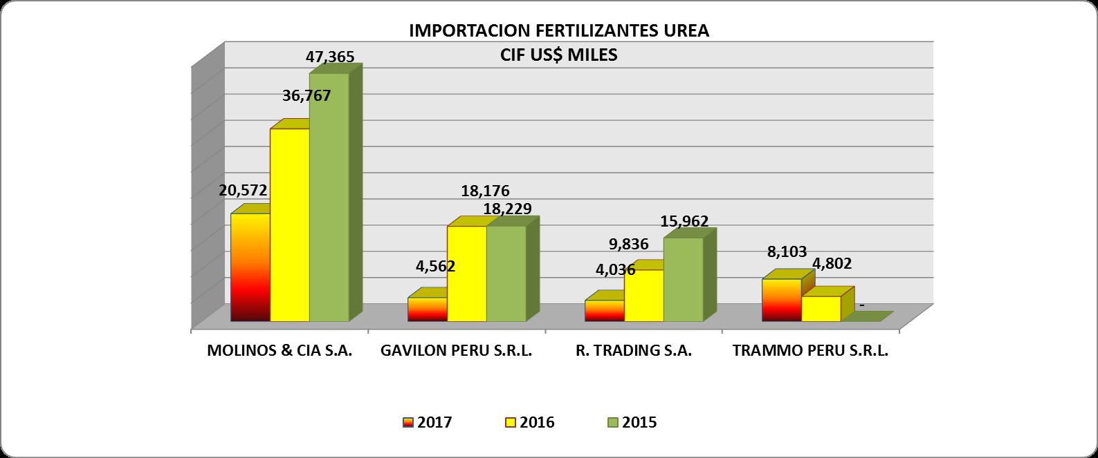 Urea Perú Importación 2017 Mayo