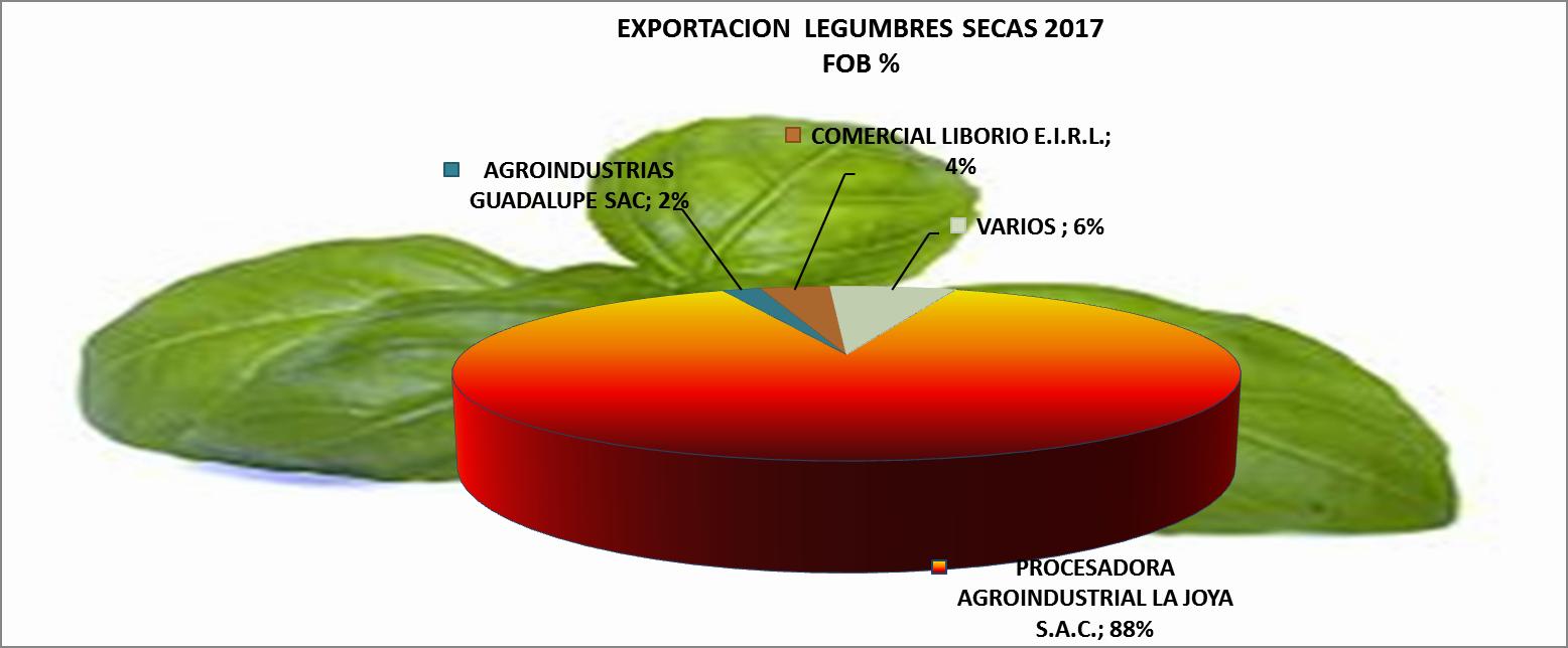 Legumbres Secas, Albahaca, Perejil, Poro, Chuño, Perú Exportación 2017 Mayo