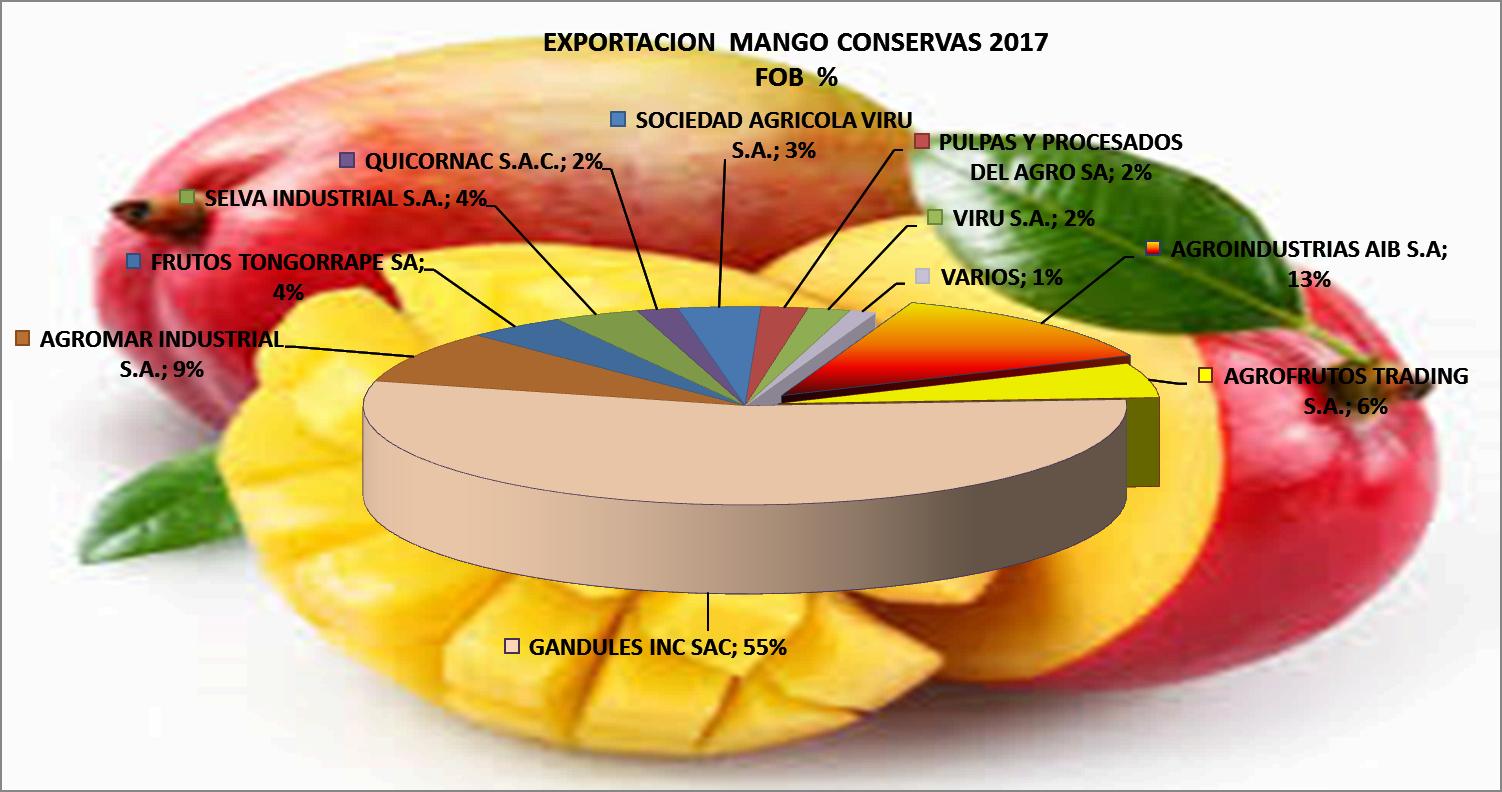 Mangos Conservas Perú Exportación 2017 Mayo