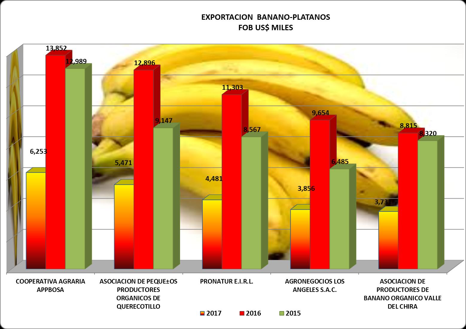 Plátano – Banano Perú Exportación 2017 Mayo