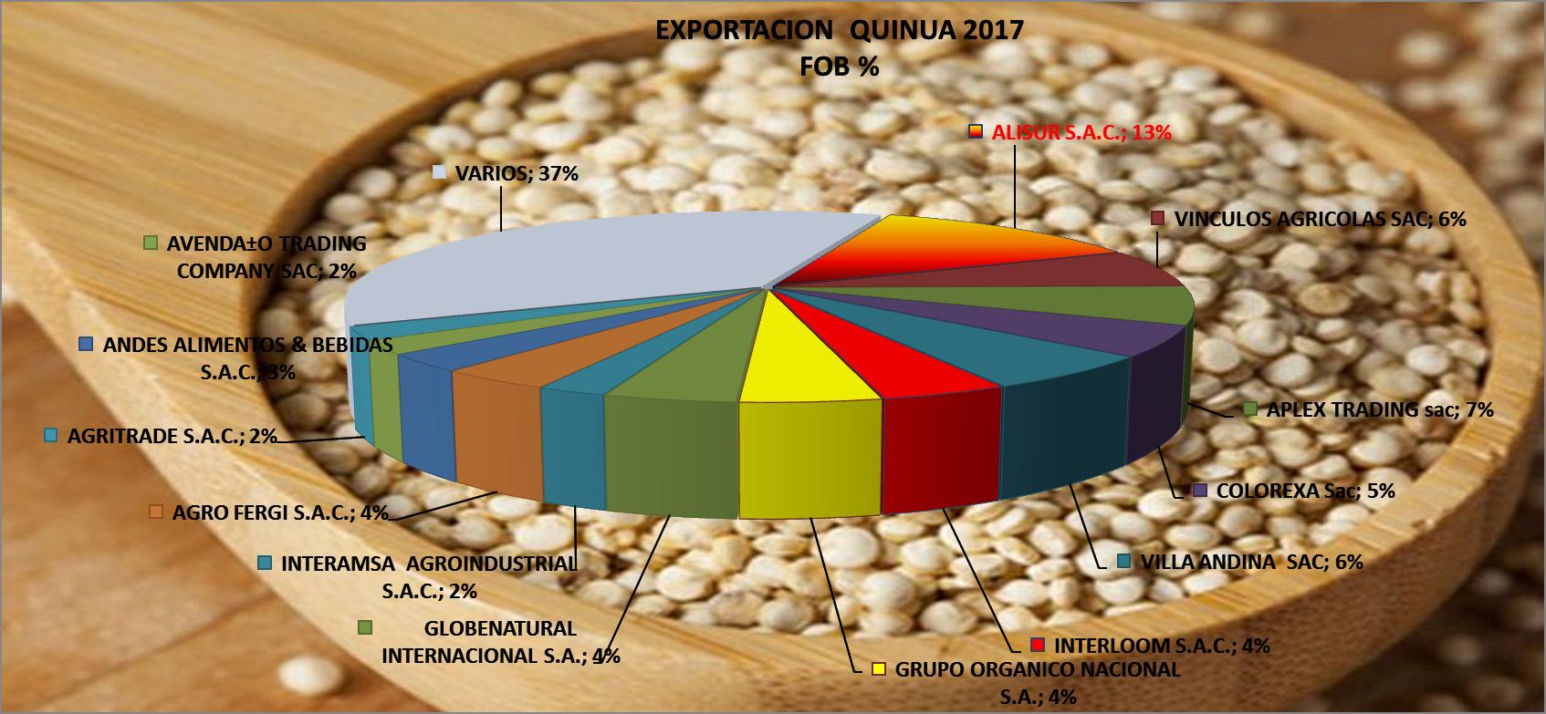 Quinua Perú Exportación 2017 Mayo