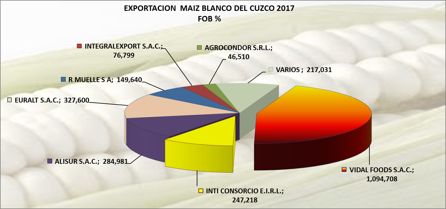 Maíz Blanco Gigante del Cuzco Perú Exportación 2017 Junio