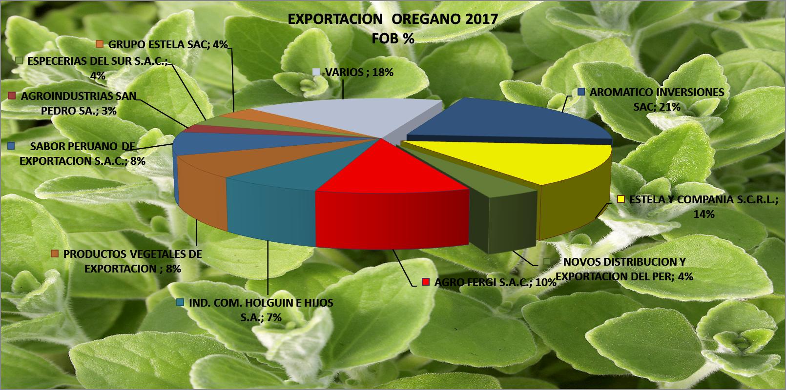 Orégano Perú Exportación 2017 Junio