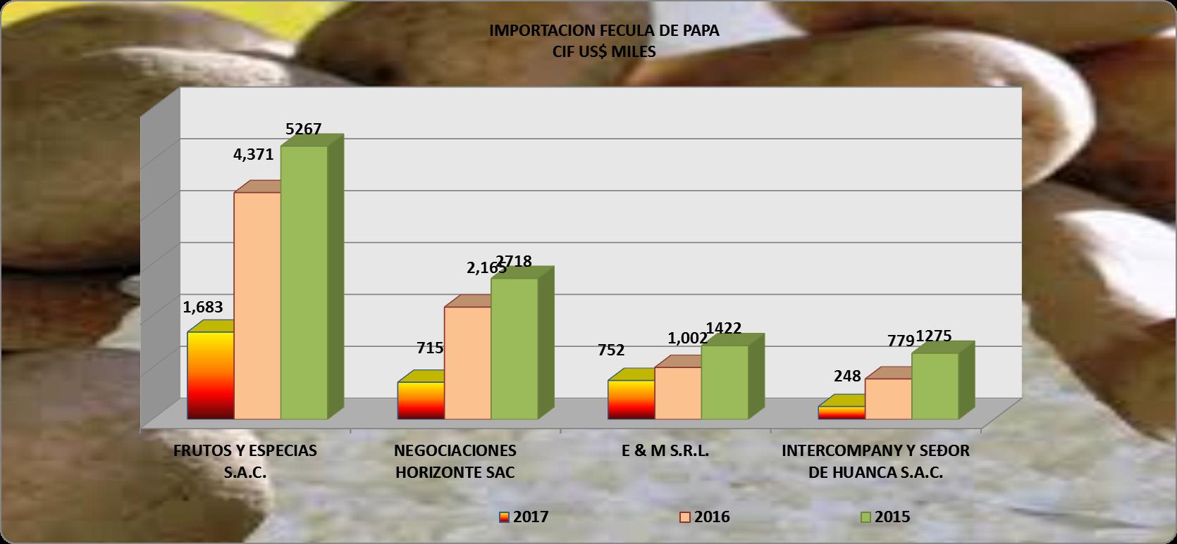 Papa Fécula Perú Importación 2017 Junio