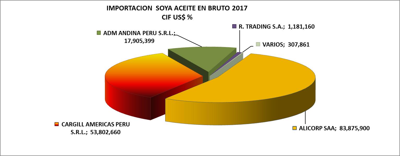 Soya Aceite Perú Importación 2017 Junio