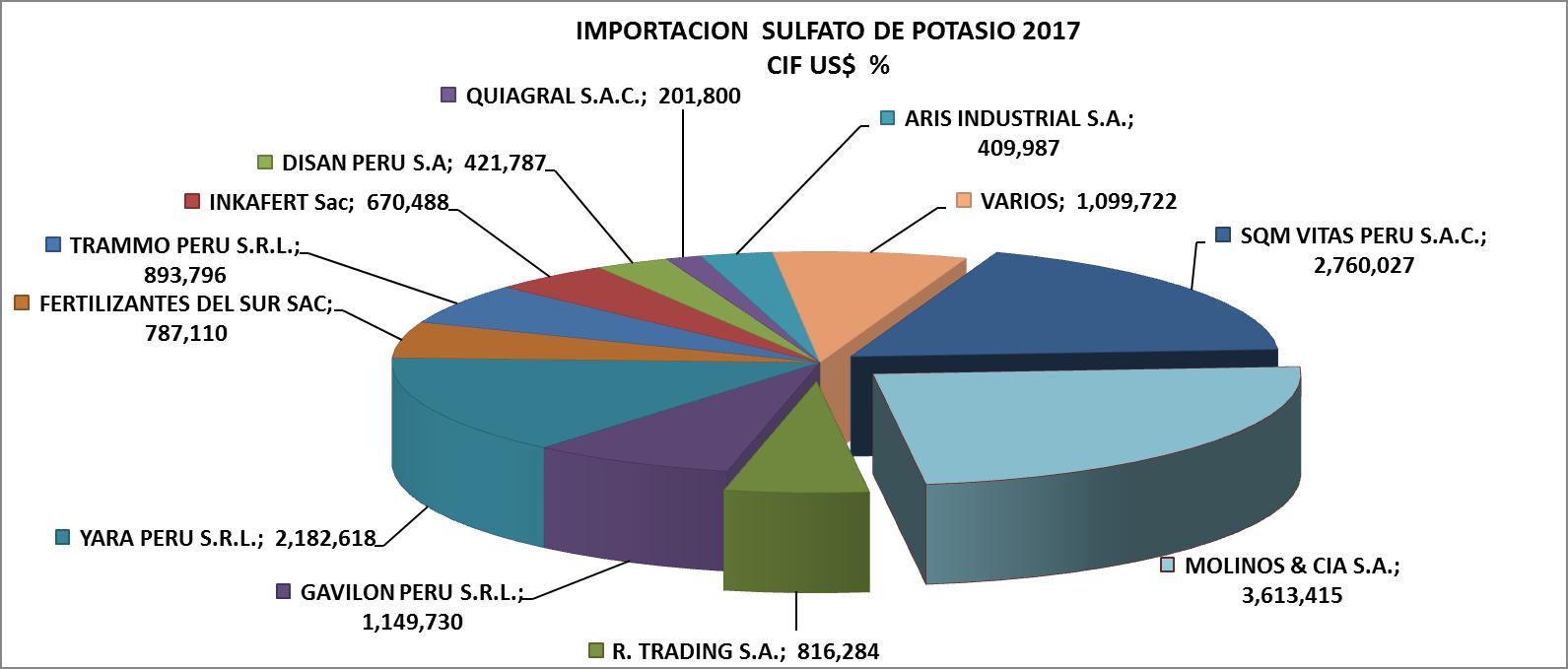 Sulfato de Potasio Perú Importación 2017 Junio