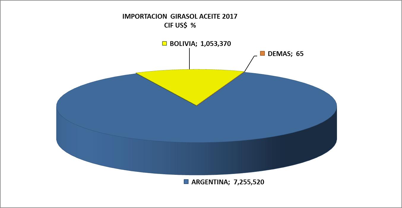Girasol Aceite Perú Importación 2017 Junio