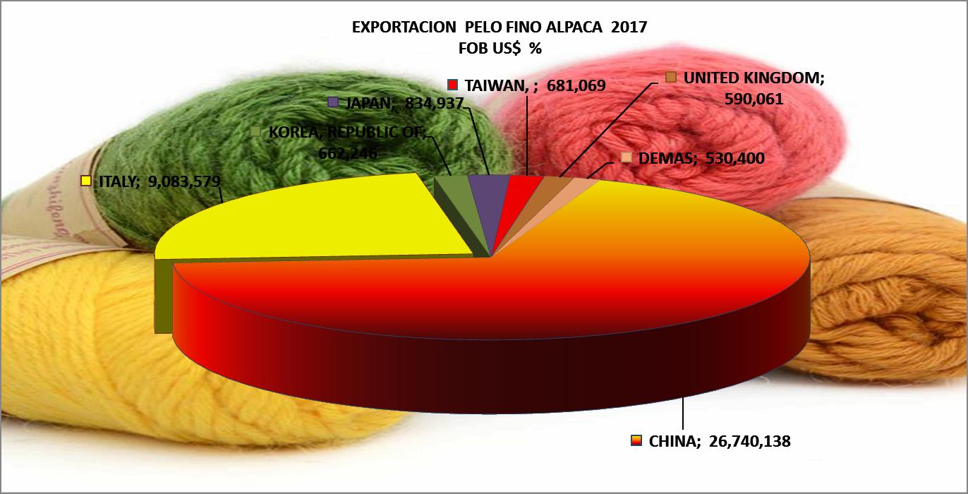 Alpaca Pelo Fino Perú Exportación 2017 Julio