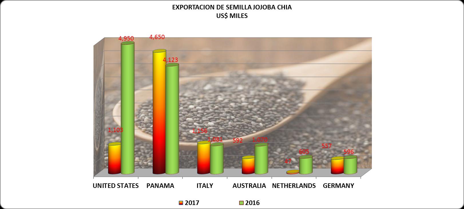 Semillas, Chia, Jojoba, Perú Exportación 2017 Julio