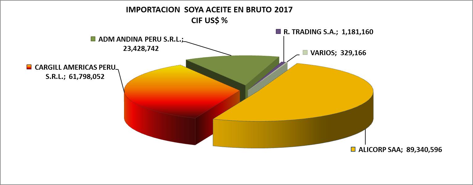 Soya Aceite en Bruto Perú Importación 2017 Julio