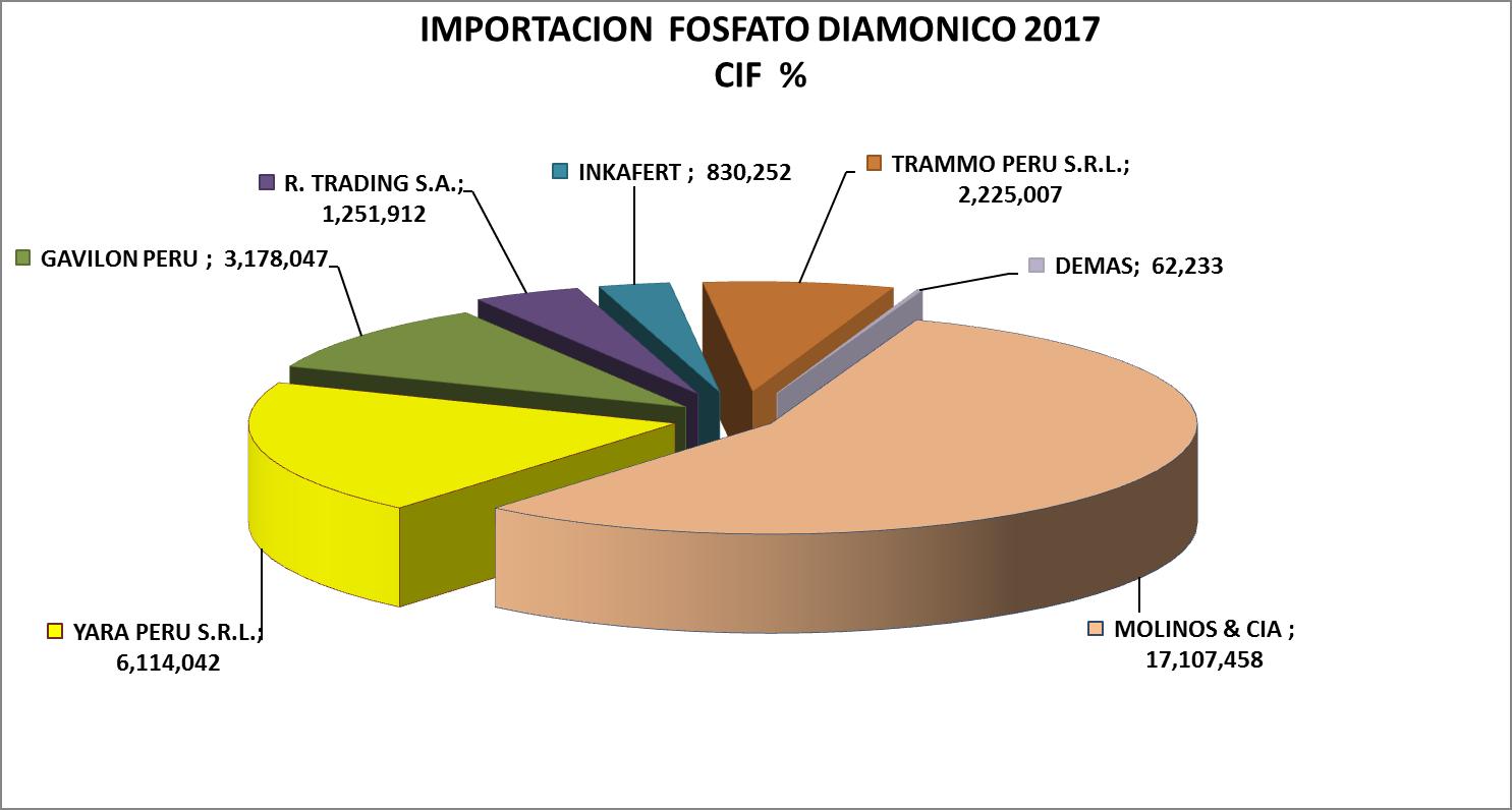Fosfato Diamónico Perú Importación 2017 Julio
